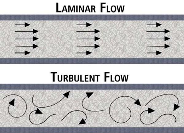 Laminar and Turbulent flow. Image credit Thepaper.cn