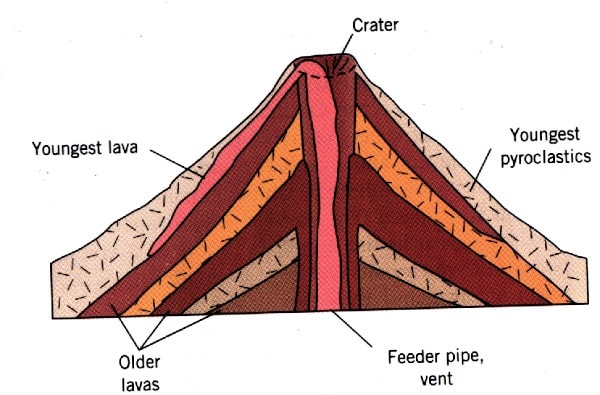 Extrusive volcanic landforms  Free ZIMSEC Revision Notes
