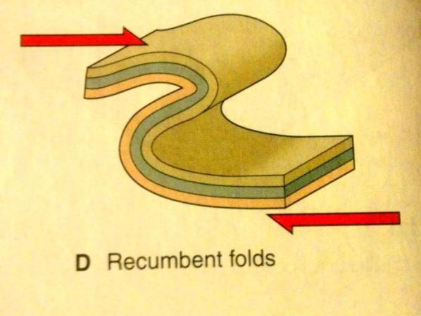 A recumbent fold. Image by StudyBlue.