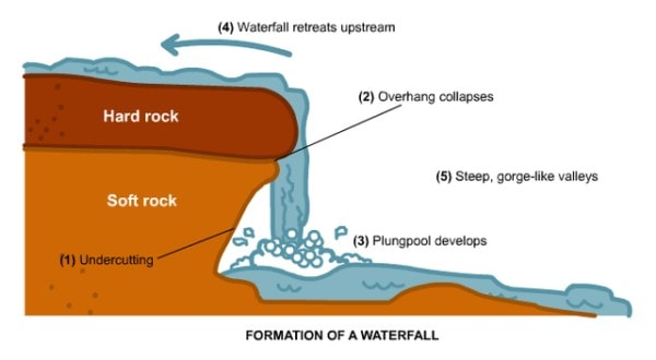 Features of a waterfall. Image credit blogspot.com