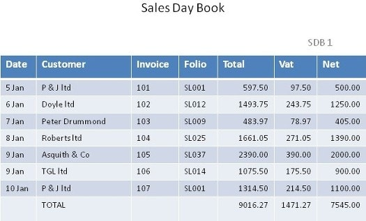 An example of a Sales Day Book showing entries. Image credit vc-doubleentry.co.uk