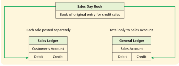 Making Entries from Sales Day Book into the Sales Ledger Example ...