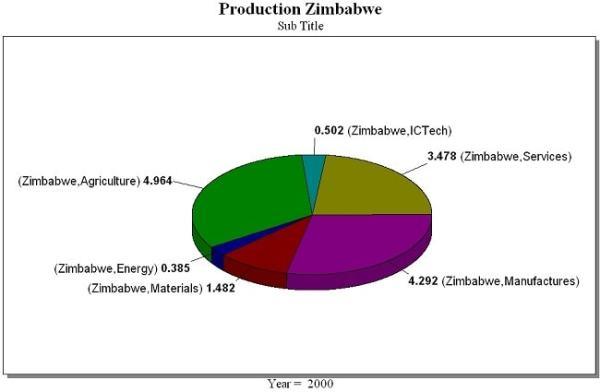 the zimbabwean economy essay When unsuccessful market changes were started the economy  fund in an attempt to free the zimbabwean economy  essay about mugabe's effect on zimbabwe.