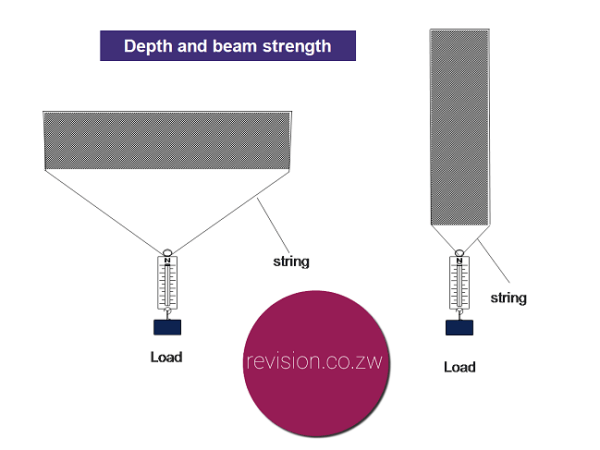 The greater the depth of a beam the more load it can support