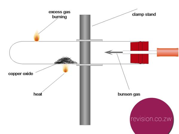 Reducing copper using hydrogen