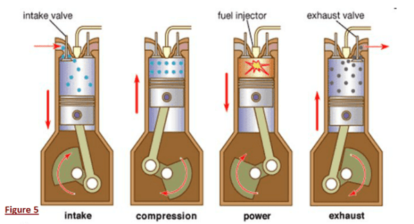 The diesel engine. Image credit blogspot.com