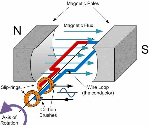 A simple AC generator. Image credit electronics-tutorials.ws