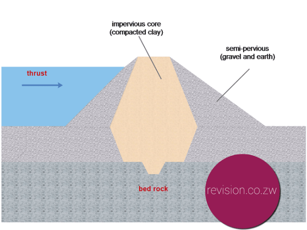 Earth dam wall