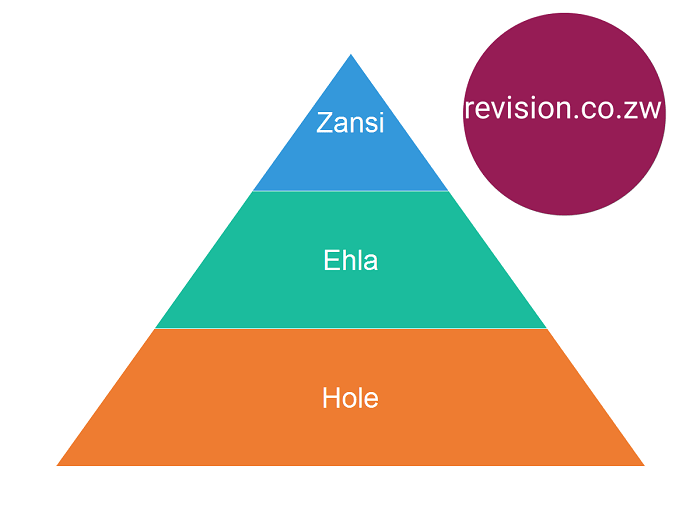 The Social Organization Of The Ndebele State Free Zimsec Revision