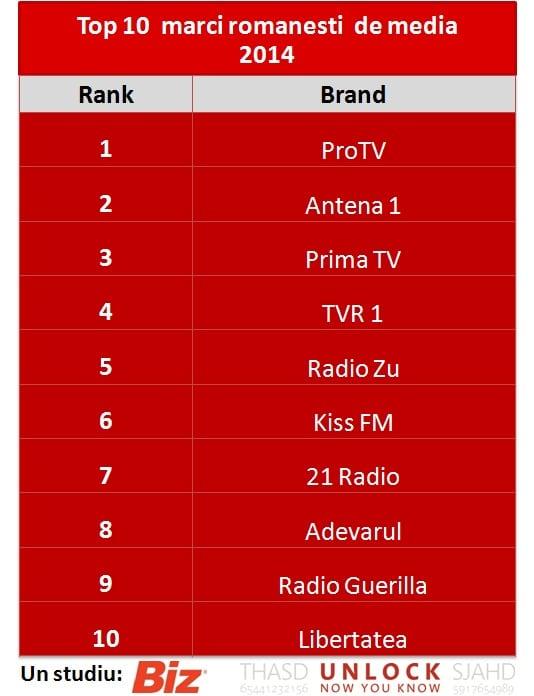 top 10 media