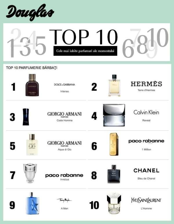 Top 10 parfumuri barbati