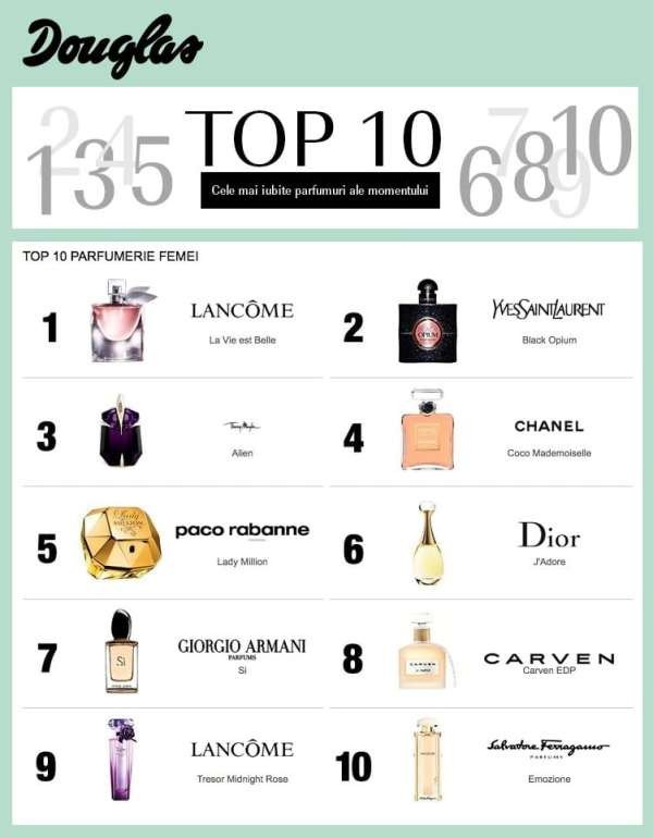Top 10 parfumuri femei