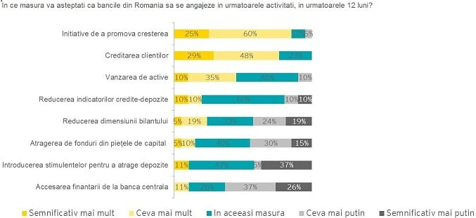 Grafic_activitati banci