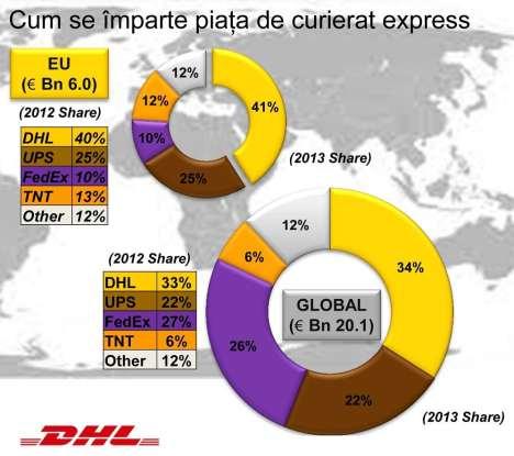 DPDHL Template 2013