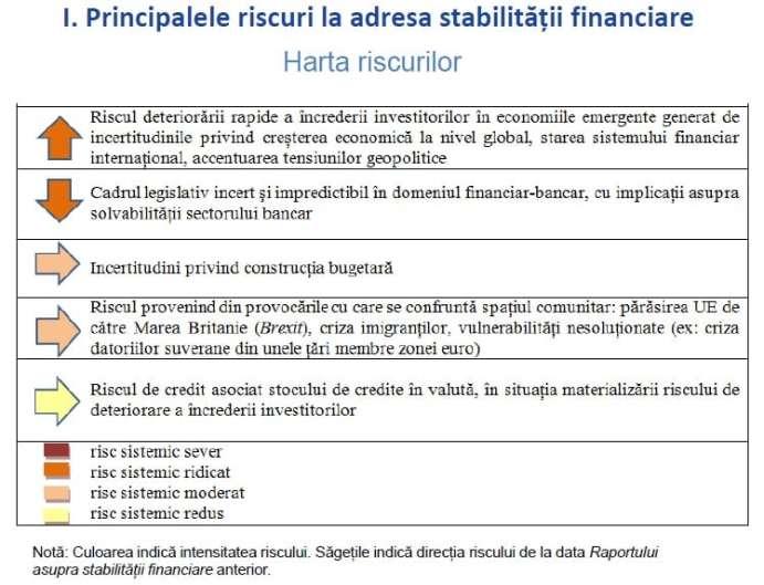 riscuri-raport-de-stabilitate