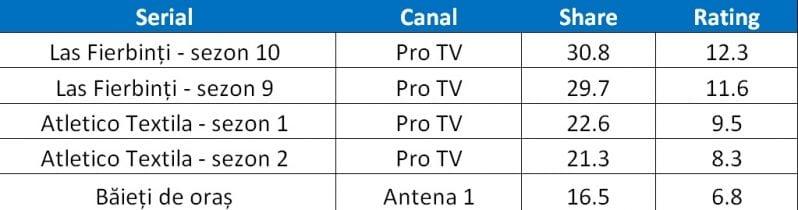 tabel-4-productii-locale