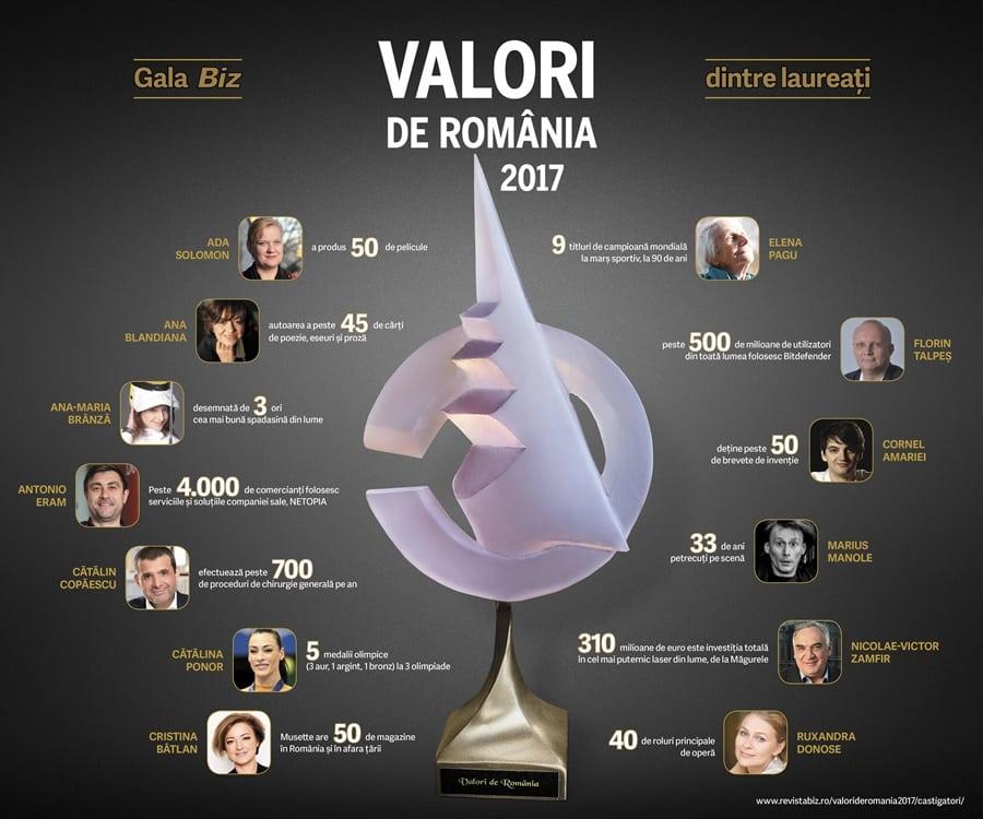 https://i2.wp.com/www.revistabiz.ro/res/wp-content/uploads/2017/05/infograficValorideRomania.jpg