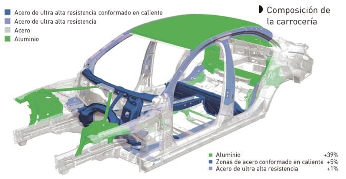 Composición de la carrocería