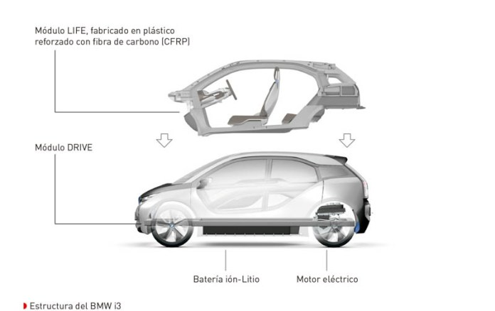 Estructura del BMW i3