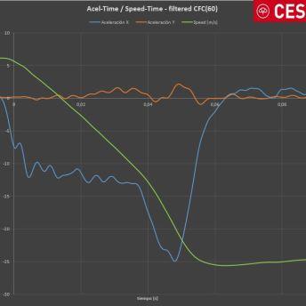 Grafico 1_ Acceleration-speed