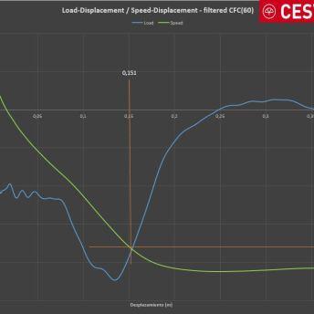 Grafico 3_Load-x