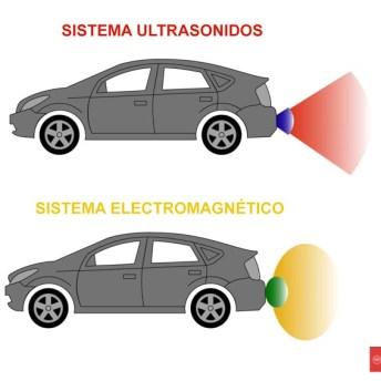 Diferencias entre ultrasonidos y electromagnéticos