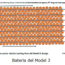 Batería del Model 3