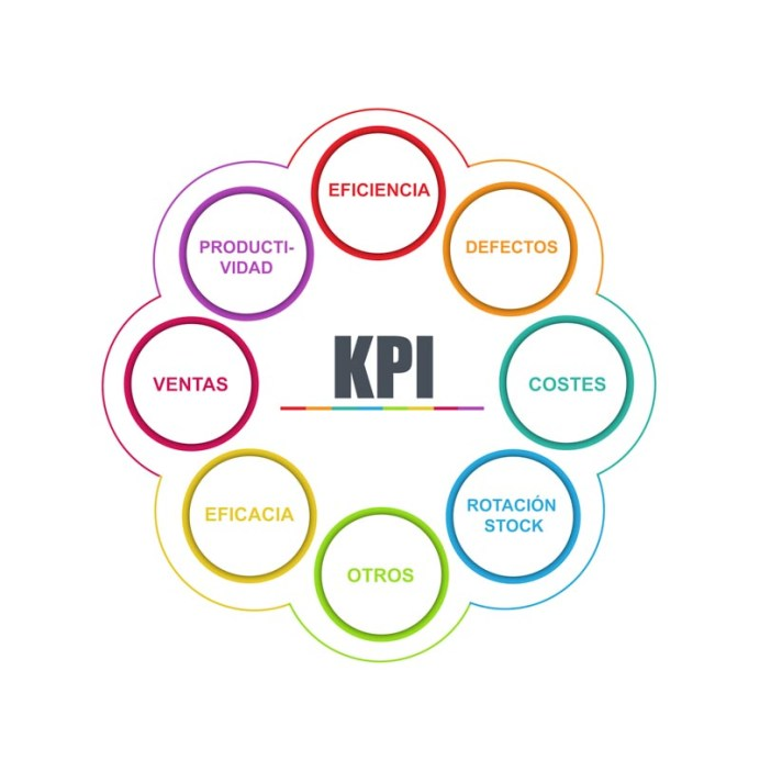 KPI del área de pintura.