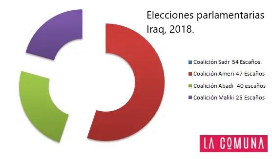 Elecciones en Irak: Se impone la coalición del clérigo chií Moqtada Al-Sadr.