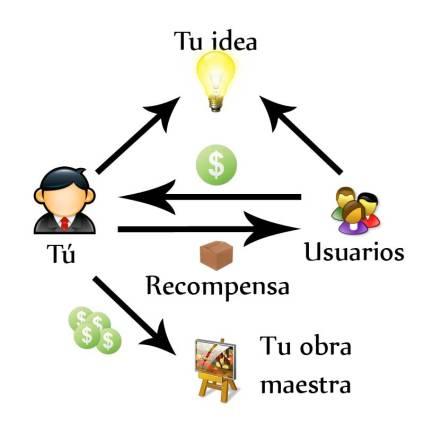 3-crowdfunding