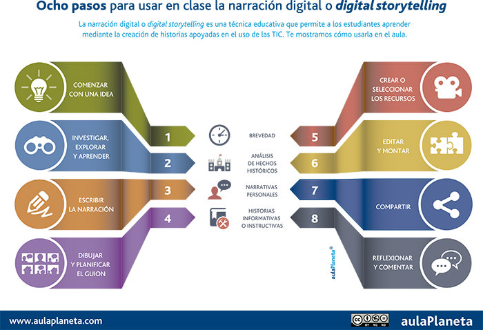 Inf_Storytelling_Con_Tic