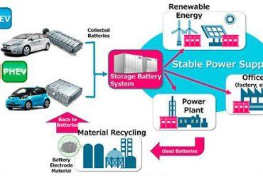 toyota inicia un novedoso proyecto de reutilización y reciclaje de baterías