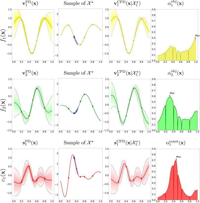 algoritmo probabilístico para optimizar soluciones complejas
