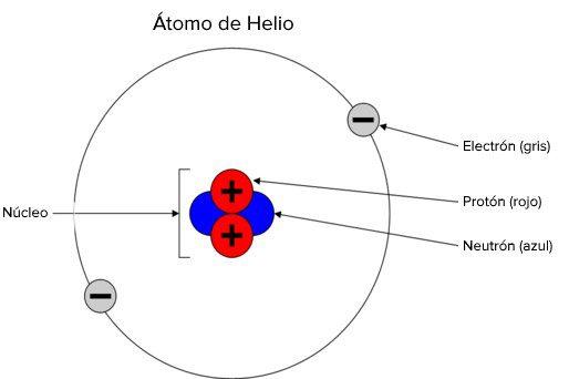 descubierto helio usando telescopio canarias