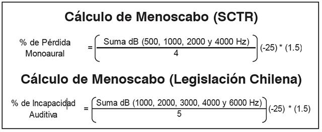 Metodología para cálculo de menoscabo auditivo considera las frecuencias de 1000, 2000, 3000, 4000 y 6000Hz