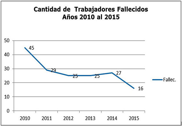 Chile: cantidad de trabajadores fallecidos del 2010 al 2015