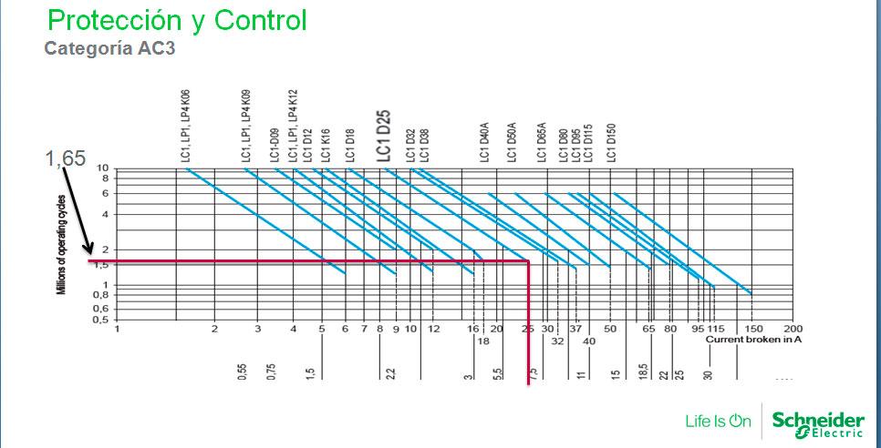 Protección y control categoría AC3