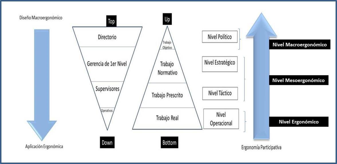 Integración de la macroergonomía, masoergonomía y microergonomía