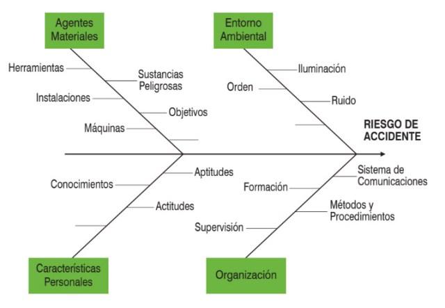 Identificación de los Factores de Riesgo