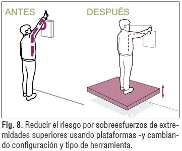Control de riesgos asociados a trastornos musculoesqueléticos-3