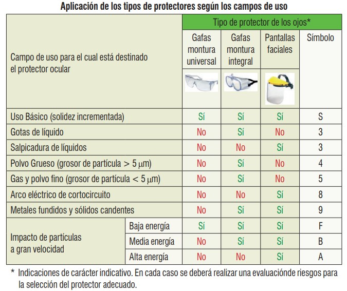 Criterios para prevenir accidentes oculares-3