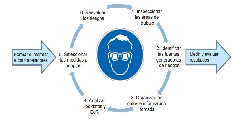 Criterios para prevenir accidentes oculares-5