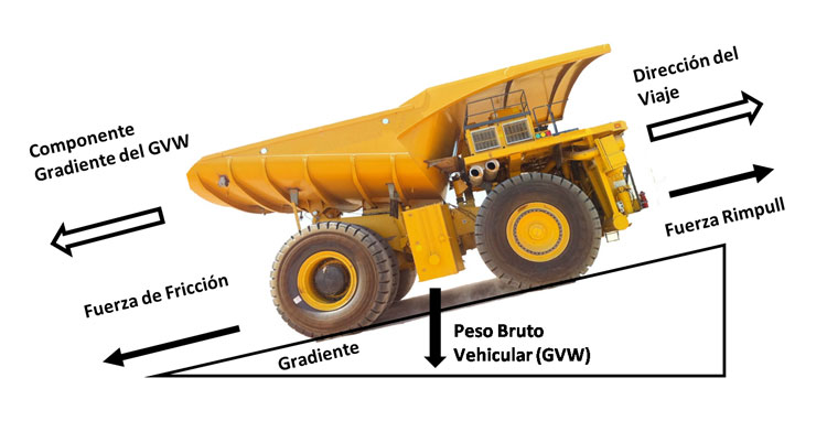 Diagrama de fuerzas sobre un camión minero