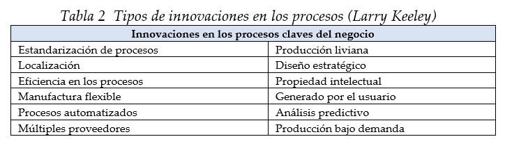 Tipos de innovaciones en los procesos (Larry Keeley)