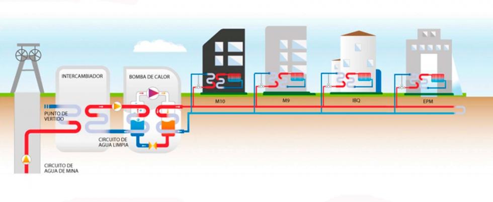 Hunosa exporta su modelo de calefacción de geotermia con agua de mina