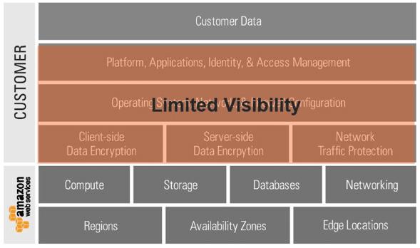 Figura 1: Responsabilidades de un proveedor IaaS (e.g. AWS) y un cliente.