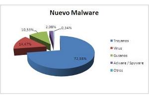 Las empresas y su información confidencial, objetivo de los ciberdelincuentes, según PandaLabs