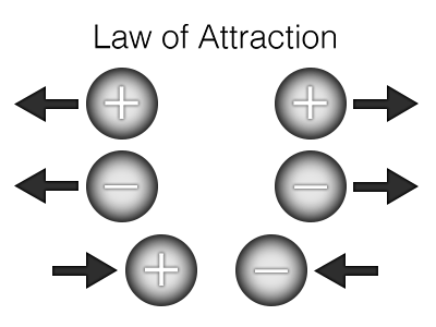 Law of Attraction in Magnetism