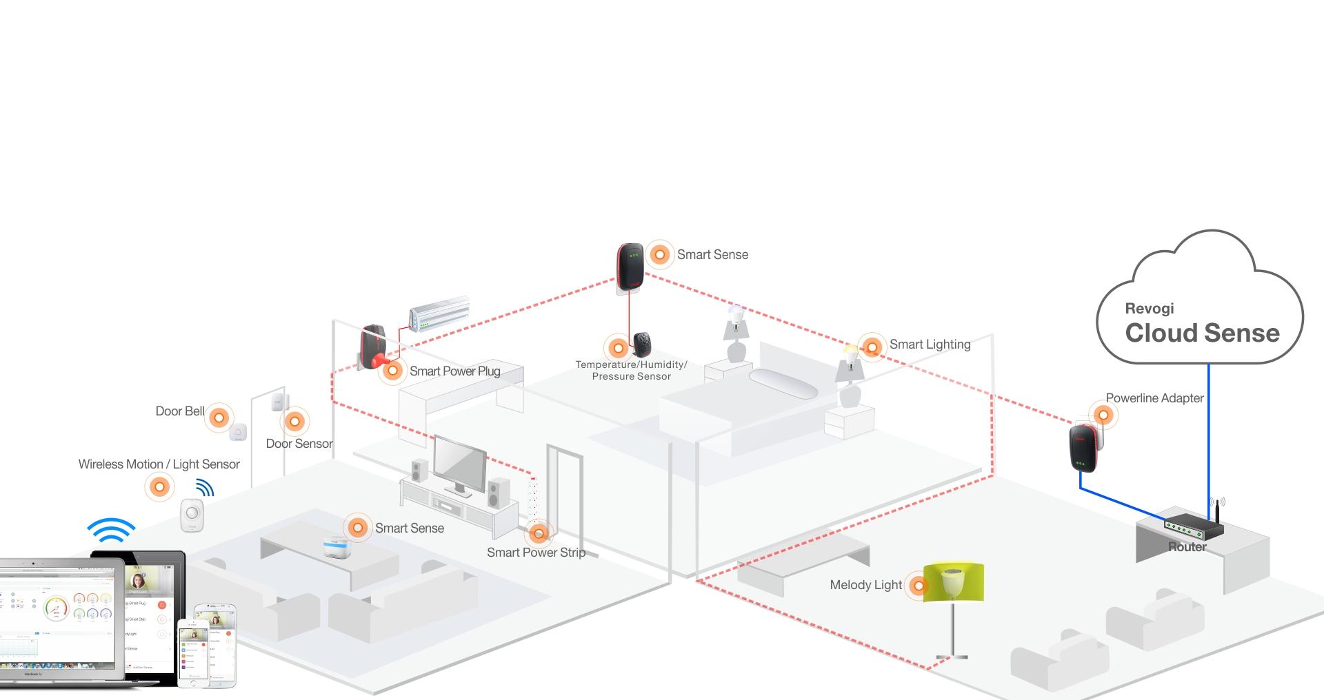 Smart Networking Revogi Innovation Co Ltd