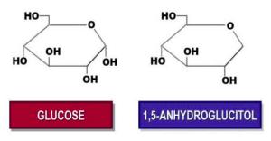 blood sugar control 1,5-anhydroglucitol